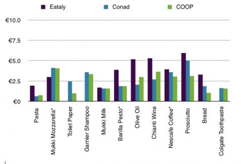 Conad vs. Eataly vs. Coop